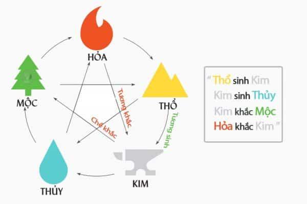 Mối quan hệ ngũ hành ứng với hành Kim