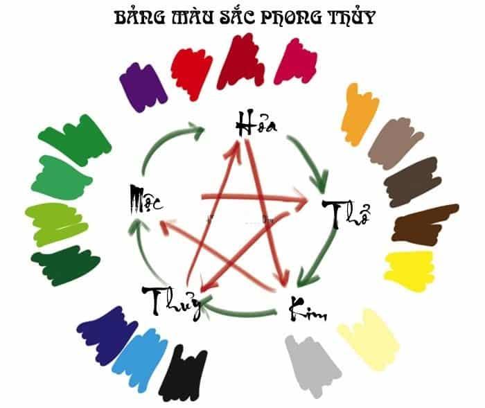 Ứng dụng trong việc chọn màu sắc theo các mệnh tương sinh